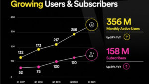 Spotify Now Has 356 Million Users