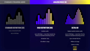 Amazon Music Makes HD/Lossless Music Available for No Additional Cost