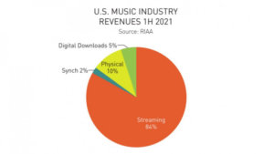 RIAA: Streaming Drove Music Industry Growth in H1